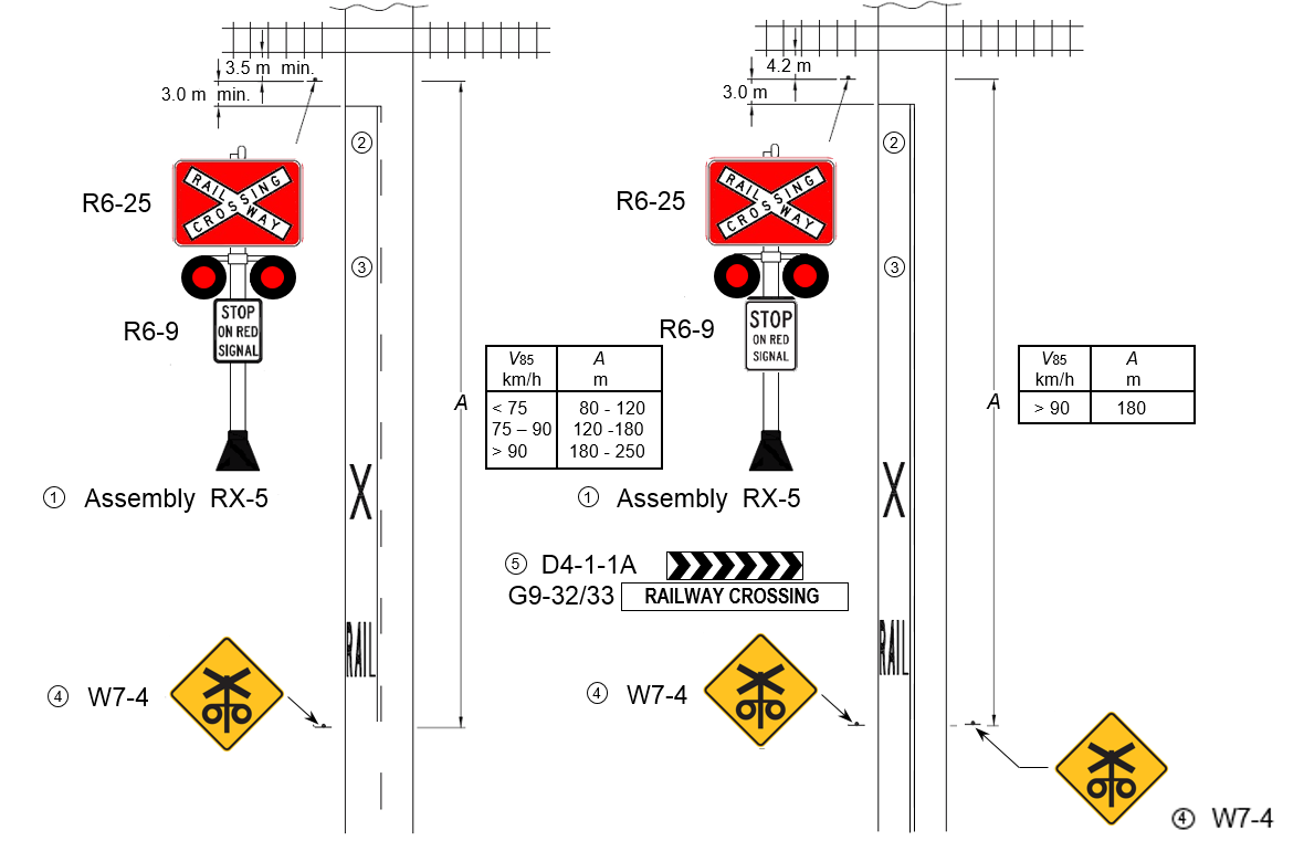 Figure 11:	Signage as required (minimum) by AS 1742.7-2007 (left). Signage as installed at the Tullamore – Narromine Road railway crossing, on 23 Sept. 2015 (right)