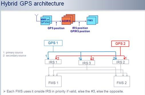 Figure 8: Hybrid GPS architecture. Note that GPS data is received via the IRSs and not directly from the GPS to the FMGS (referred to as FMS in this diagram)