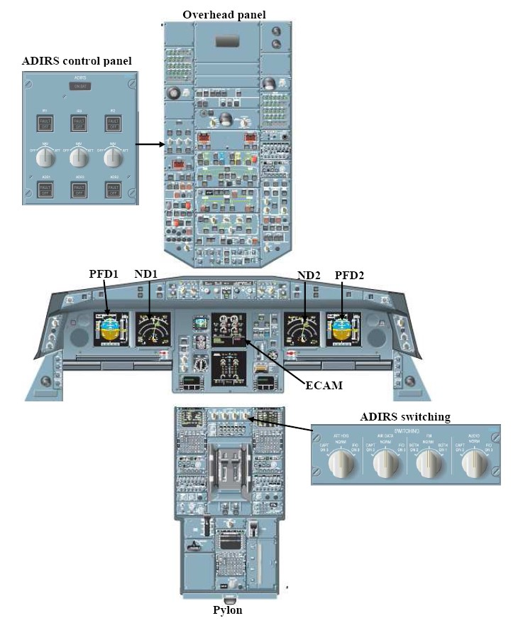Figure 10: Overhead panel showing the ADIRS control panel (at inset) and relative cockpit position of a number of displays and controls