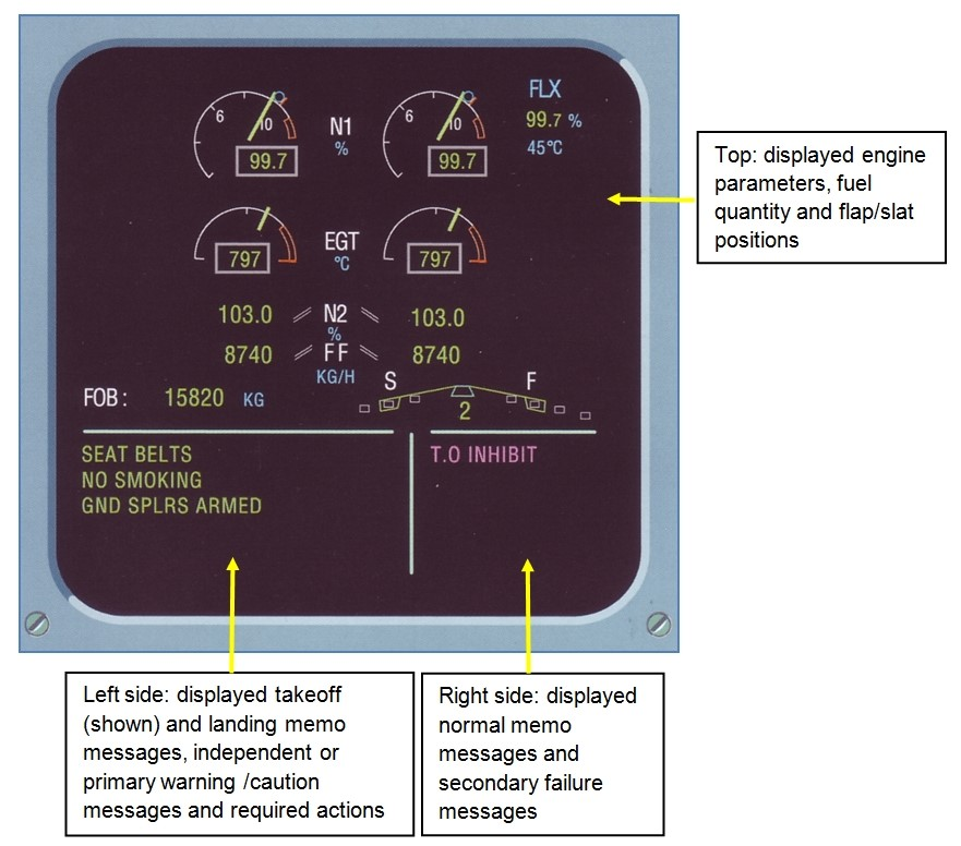 Figure 13. Engine/warning display (E/WD) showing exemplar engine parameters, fuel quantity and flap/slat positions (top of the display), take-off and landing memo messages, independent/primary warning/caution messages and required actions (bottom-left) and normal memo and secondary failure messages (bottom right)