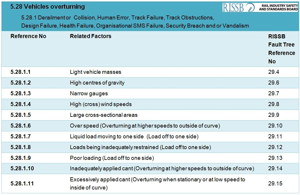 Table 4: RISSB Rail Hazard Register - Section 5: for Rolling stock, Vehicles overturning (extract).
