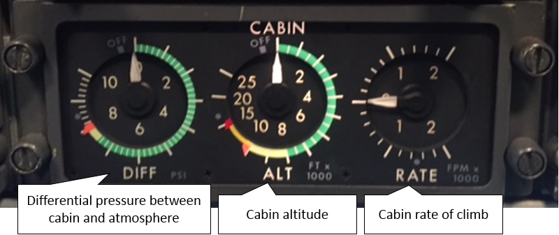 Figure 1: F28 cabin pressure gauges