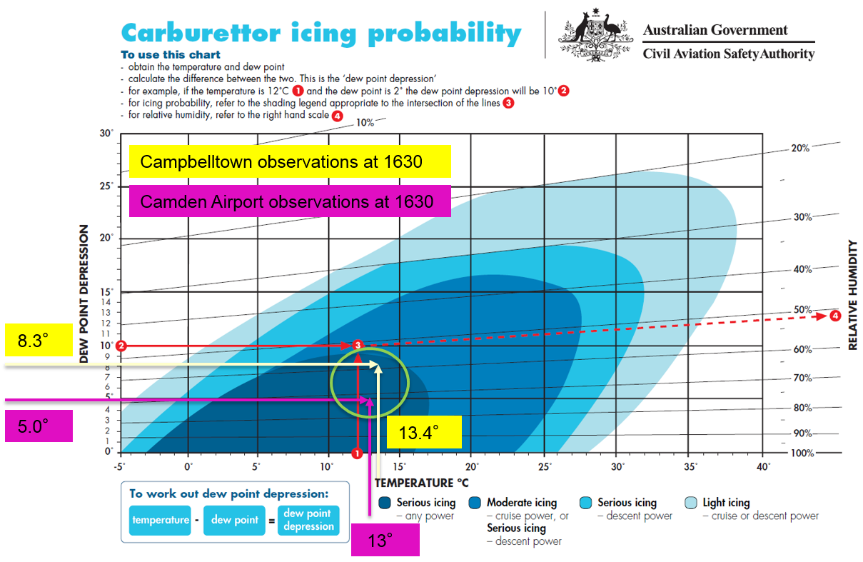 Figure A1: Civil Aviation Safety Authority (CASA) carburettor icing-probability chart annotated with Campbelltown (in yellow) and Camden (in purple) temperature information at 1630