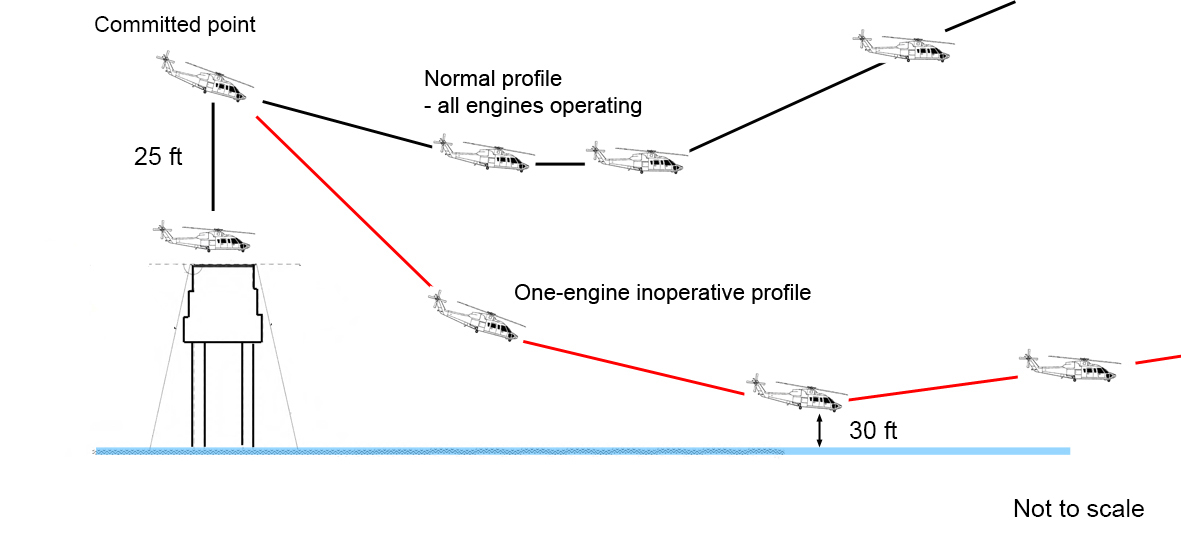 Figure 7: Elevated helideck profile showing a representation of the operator's Category B departure with all engines operating (in black) and an estimation of the departure profile for the occurrence flight (in red)