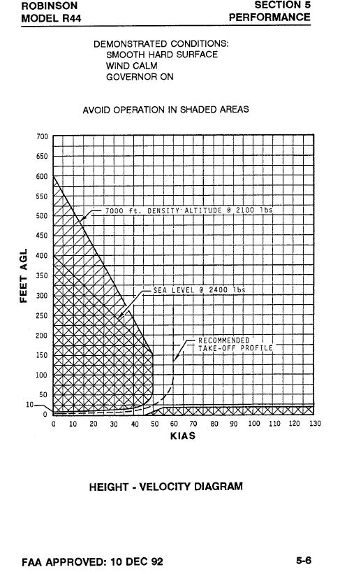 Appendix B – R44 Height – Velocity Diagram