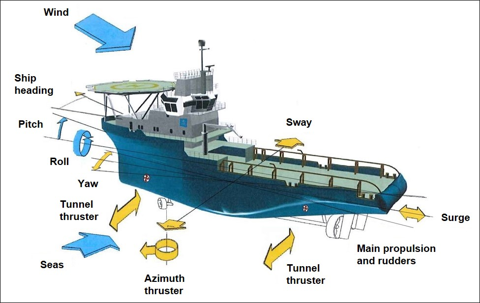 Figure 6: Vessel propulsion, thrusters, movement and external forces