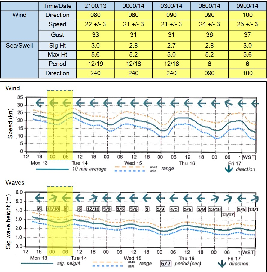Figure 10: BOM's commercial weather services forecast for 13/14 July 2015