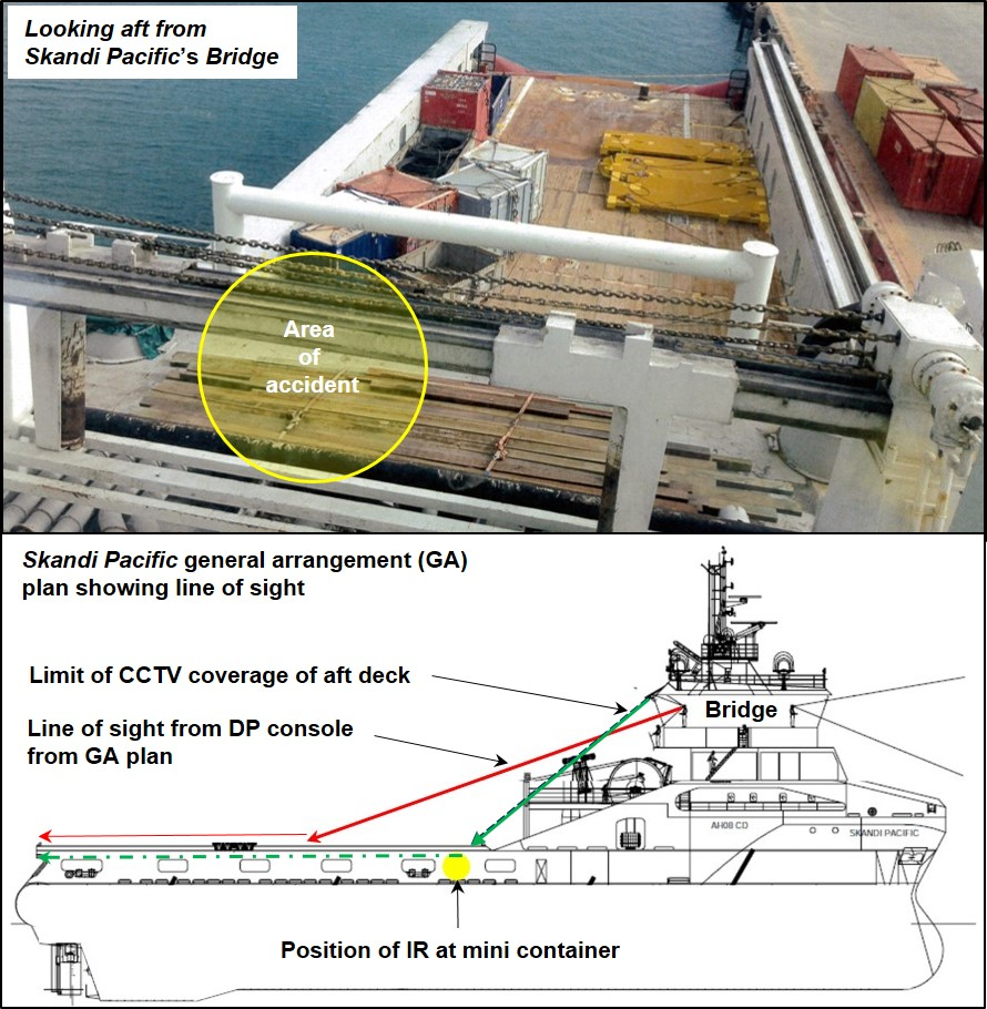 Figure 15: Line of sight of Skandi Pacific's aft deck from the Bridge