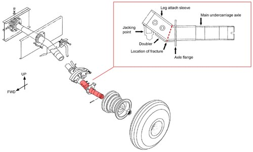 Figure 1:  GA8 main landing gear, wheel and brake assembly showing the location of cracking and fracture on the axle assembly. Source: GippsAero / modified by ATSB