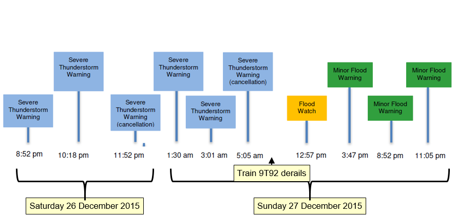 Figure 21: Timeline of weather warnings issued on 26 and 27 December 2015 for the Julia Creek area.