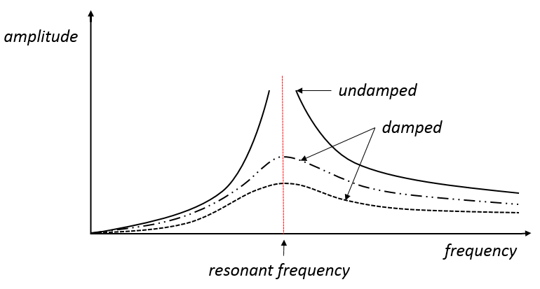 Figure 4: Resonant frequency for damped and undamped vibration