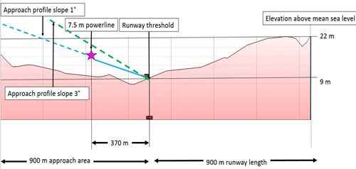 Figure 4: Coorabie ALA runway 32 and 900 m approach area profile