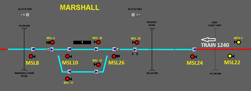 Figure 3: Signal status when Train 1240 passed Distant Signal MSL22. MSL22 was at Caution (yellow), and other signals ahead were at Stop (Red). The red highlight on the line adjacent to MSL22 is indicating that Train 1240 is detected in the section.