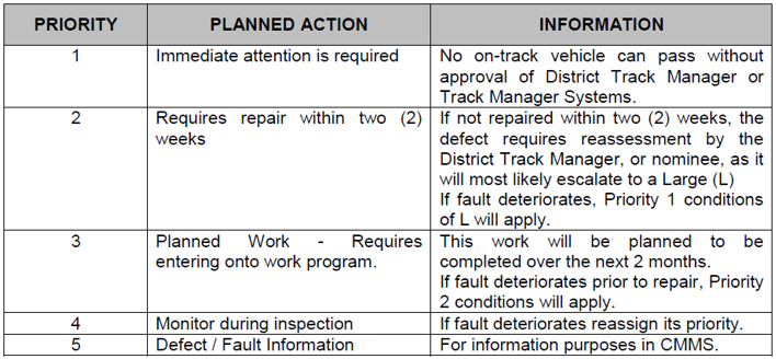 Figure 12: Inspection Guidelines, Prioritisation and Sub-Categorisation of Defects