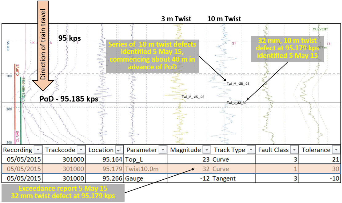 Figure 15: Extract of track geometry car, report of 5 May 2015 near PoD (95.185 kps)