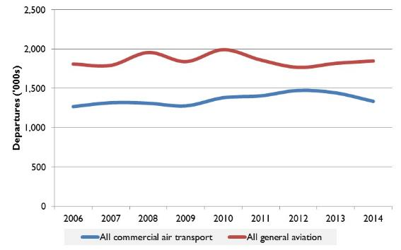 Figure 1:	Departures by operation type, 2006 to 2014