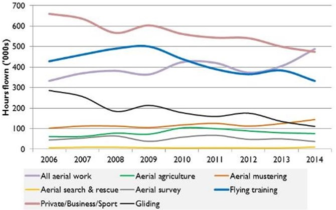 Figure 5: Hours flown in general aviation, 2006 to 2014