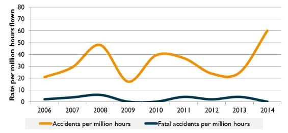 Figure 13:	Accident rate for charter aircraft (VH- registered) (per million hours flown), 2006 to 2014