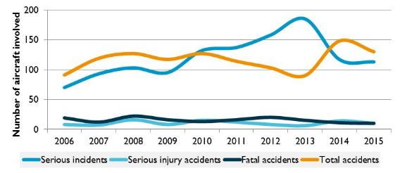 Figure 14:	General aviation occurrences and injuries (VH- and foreign registered aircraft), 2006 to 2015
