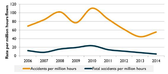 Figure 16:	Accident rate for aircraft (VH- registered) involved in aerial work (per million hours flown), 2006 to 2014
