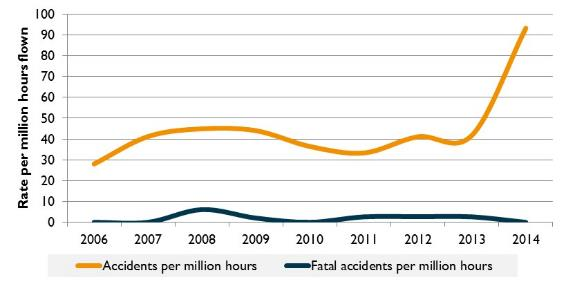 Figure 17:	Accident rate for aircraft (VH- registered) involved in flying training (per million hours flown), 2006 to 2014