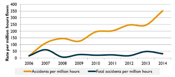 Figure 20:	Recreational aviation accident and fatal accident rate (per million hours flown), 2006 to 2014