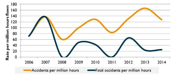 Figure 21:	Accident rate for recreational gyrocopter operations (per million hours flown), 2006 to 2014