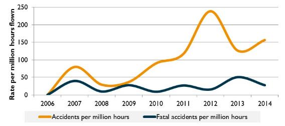 Figure 23:	Accident rate for recreational weight shift operations (per million hours flown), 2006 to 2014