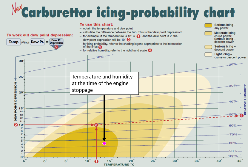 Figure 2: Carburettor icing probability chart
