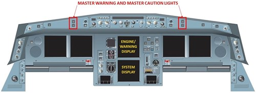 Figure 1: Front panels, showing the E/WD and System Display on the Main Centre Panel, and master warning/caution lights on the Glareshield Panel