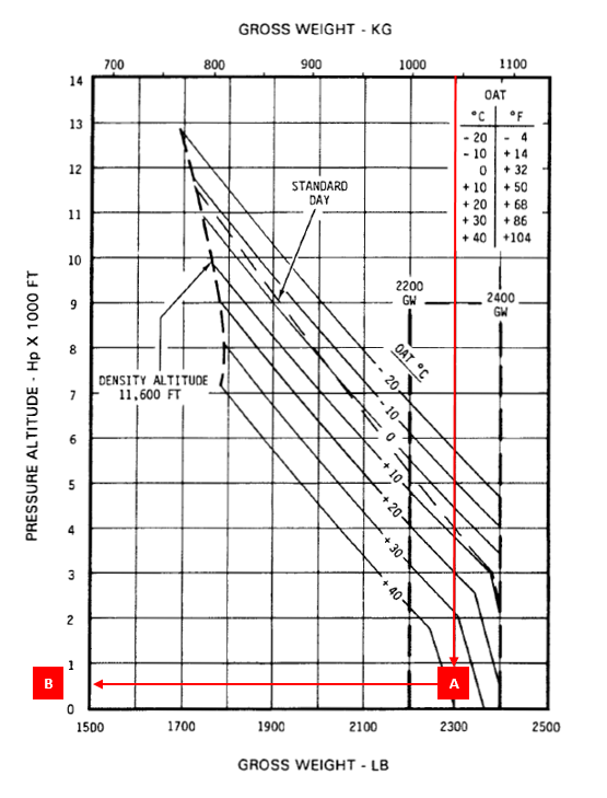Figure 2: R44 HOGE performance