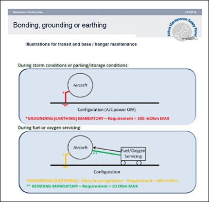 Figure 3: Airbus Maintenance Briefing Note 12/5/2014 extract showing the bonding requirements for transit, base or hangar maintenance during storm conditions