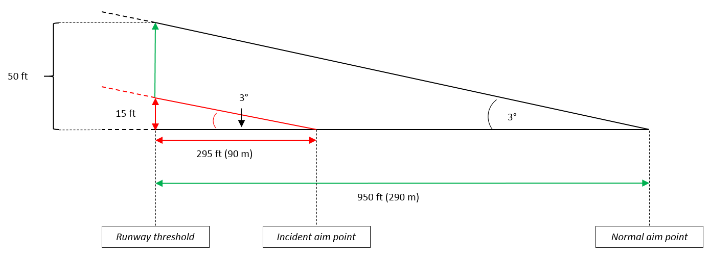 Figure 2: Runway threshold heights