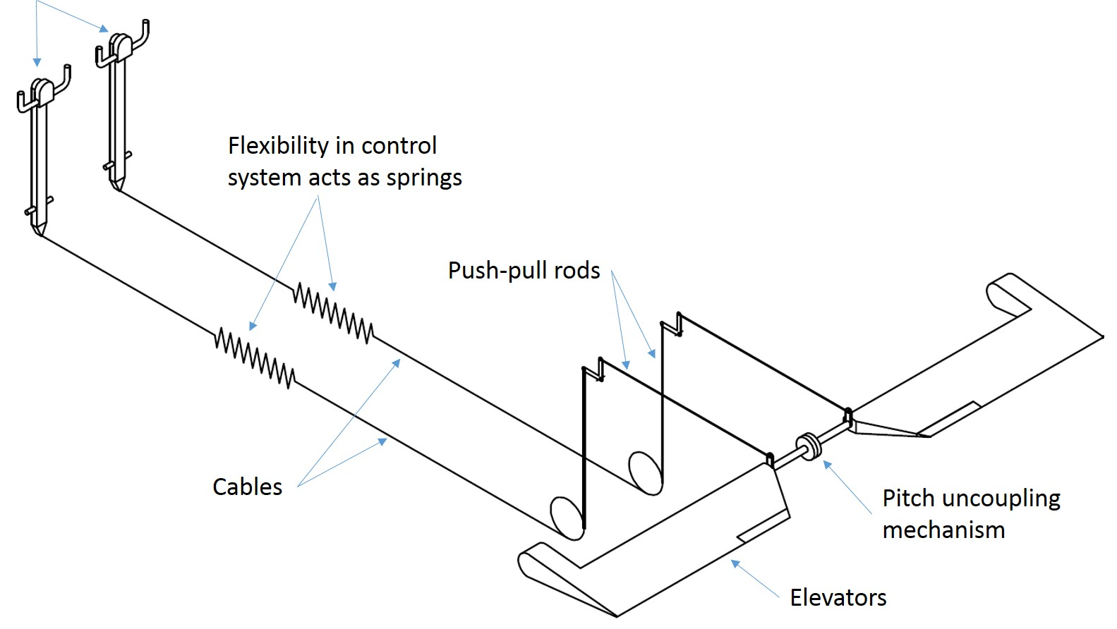 Figure 4: Simplified model of the pitch control system with the flexibility in each channel being represented as a spring in the control cables