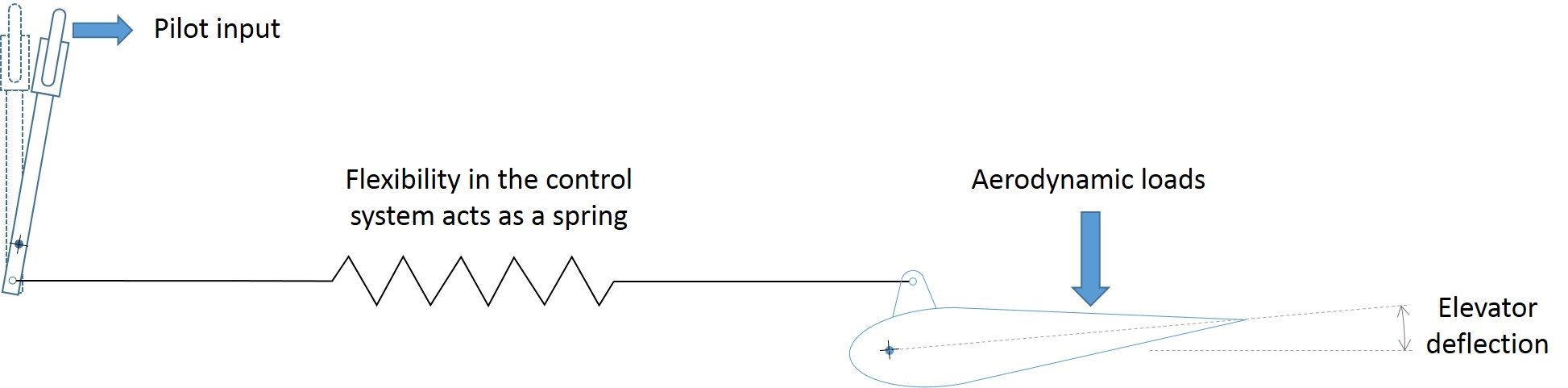 Figure 5: Simplified model of one pitch control system channel showing the generalised balance of loads in the system