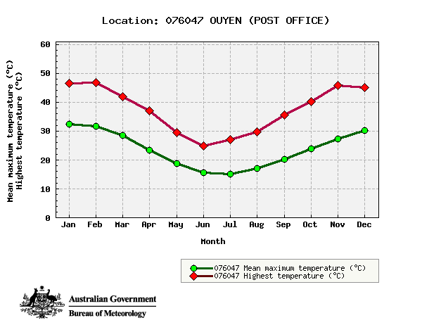 Figure 8: Climate statistics for Ouyen, showing mean maximum temperatures (green) and highest recorded temperatures (red) by month.