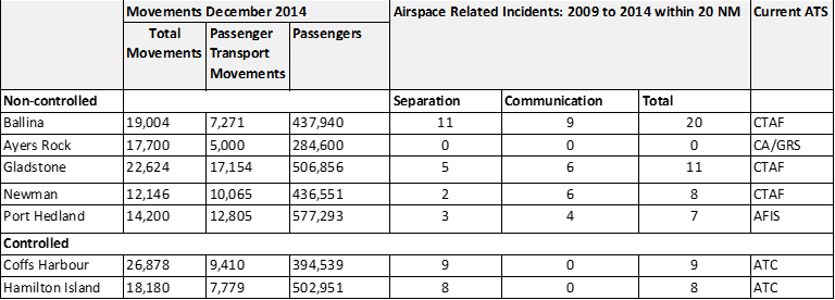 Table 1: Number of reported separation and communication incidents for similar airports