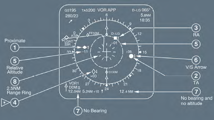 Figure 4: Typical Airbus A320 navigation display depicting the various representations of TCAS intruders. The number of each representation accords with the numbered list above