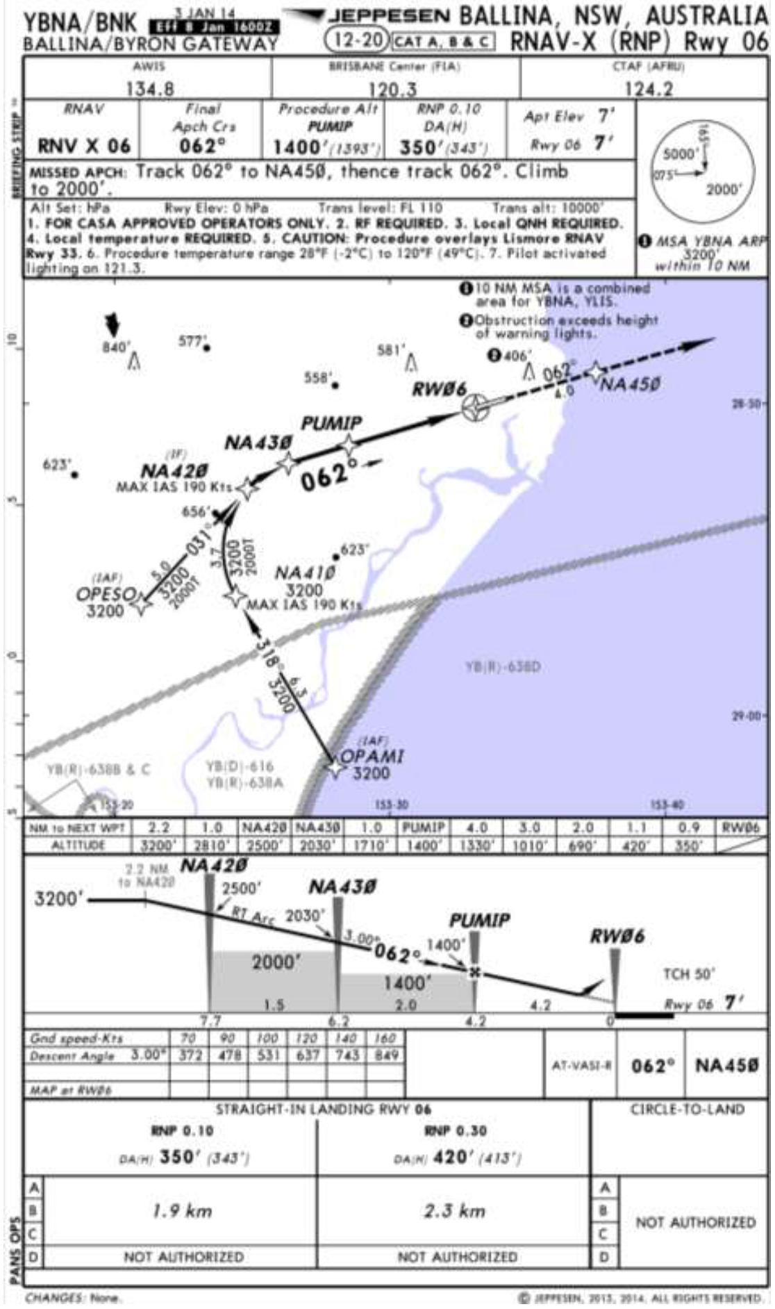 Jeppeson - Not for Operational Use - Ballina NSW - RNAV-Z (GNSS) approach runway 06