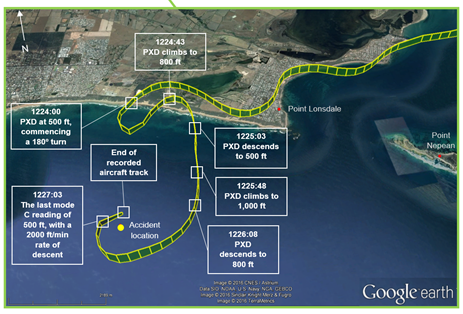 Figure 1: PXD's track from Moorabbin Airport until the collision with water near Point Lonsdale with the area between Point Lonsdale and the impact with the water at inset. Noteworthy pilot actions and other observations are annotated.