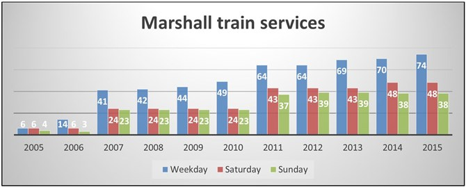 Figure 13: Passenger train services per day to or through Marshall (total)