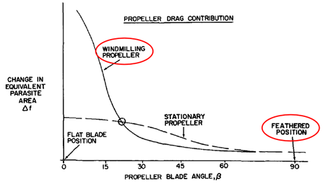 Figure 3: Windmilling propeller drag
