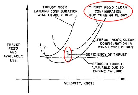 Figure 4: Thrust required for asymmetric turning flight
