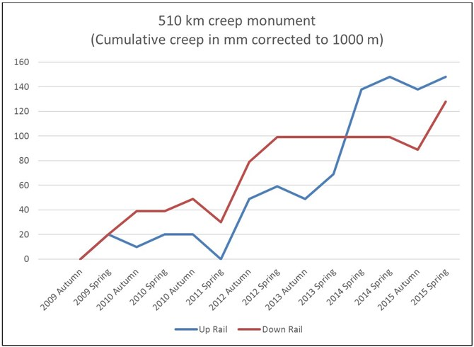 Figure 15: Trend in creep measurements at the 510 km monument