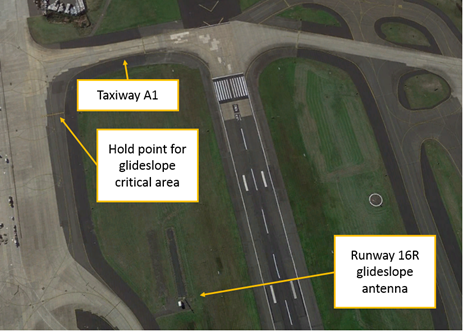 Figure 2: Runway 16R glideslope antenna and critical area hold point