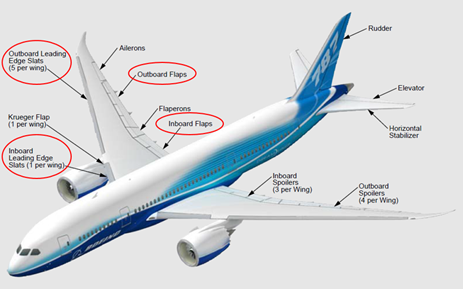 Figure 2: Boeing 787 flap and slat system