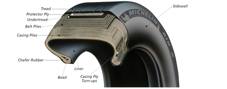 Figure 6: Generic tyre construction