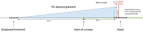 Figure 5: Diagram showing a 5 per cent (3 degree) approach profile for Barwon Heads runway 36 and the proximity of Barwon Heads Road. A 5 per cent descent gradient aiming at the threshold results in aircraft passing over Barwon Heads Road at 4.21m which is lower than the VicRoads vehicle height limit of 4.6m.