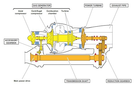 Figure 4: General arrangement of a Turbomeca Arriel 1B turboshaft engine showing the locations of the major sub-components