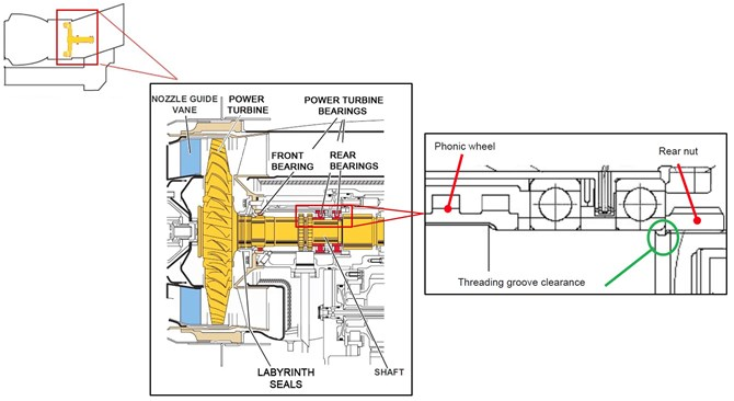 Figure 5: General arrangement of the power turbine showing the relative location of the major parts including; the guide vanes, labyrinth seal, power turbine shaft, rear nut, and the front and rear bearings.